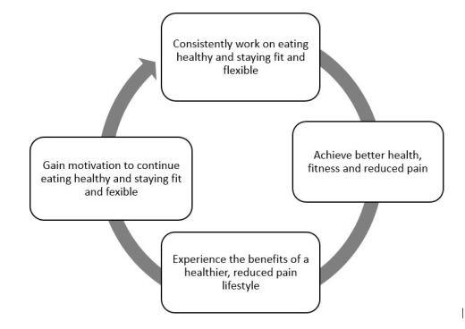 Health flywheel