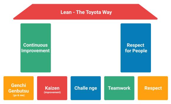 Lean_pillars_Toyota_way